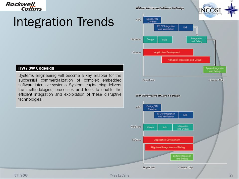Integration Trends HW / SW Codesign