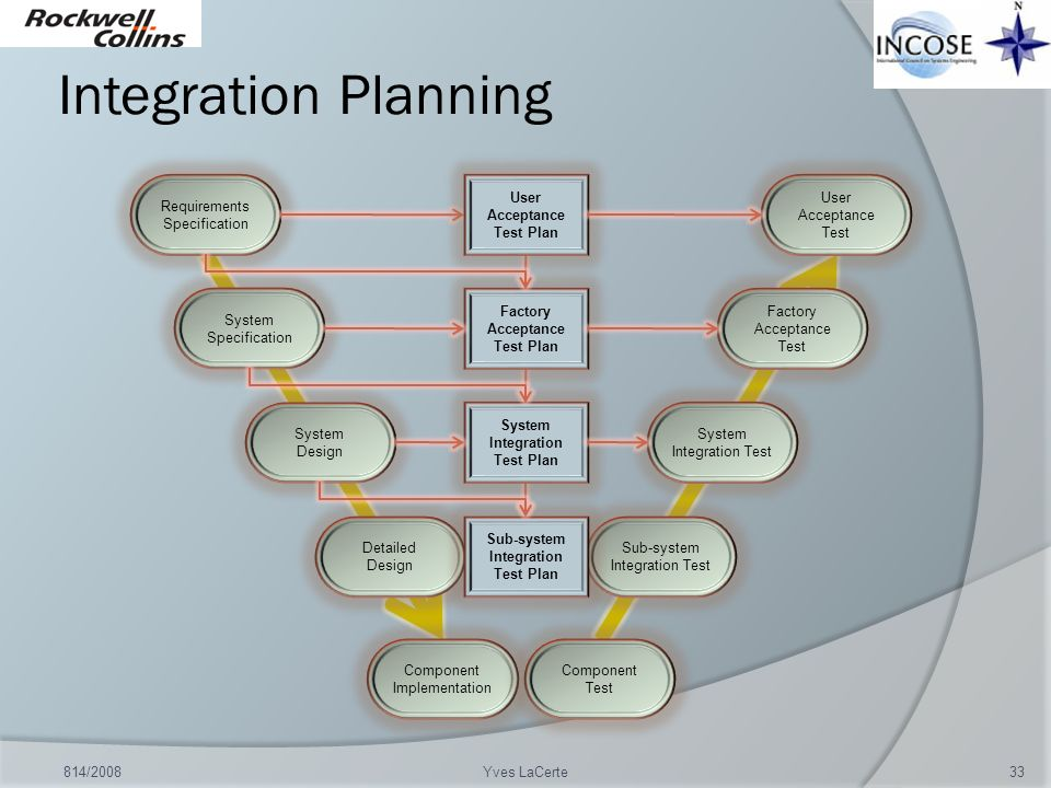Sub-system Integration