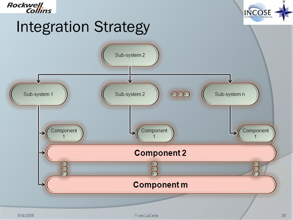 Integration Strategy Component 2 Component m Sub-system 2 Sub-system 1