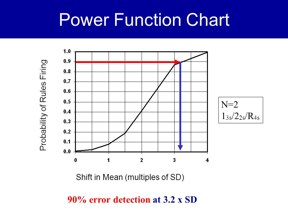 Power Function Chart N=2 13s/22s/R4s 90% error detection at 3.2 x SD