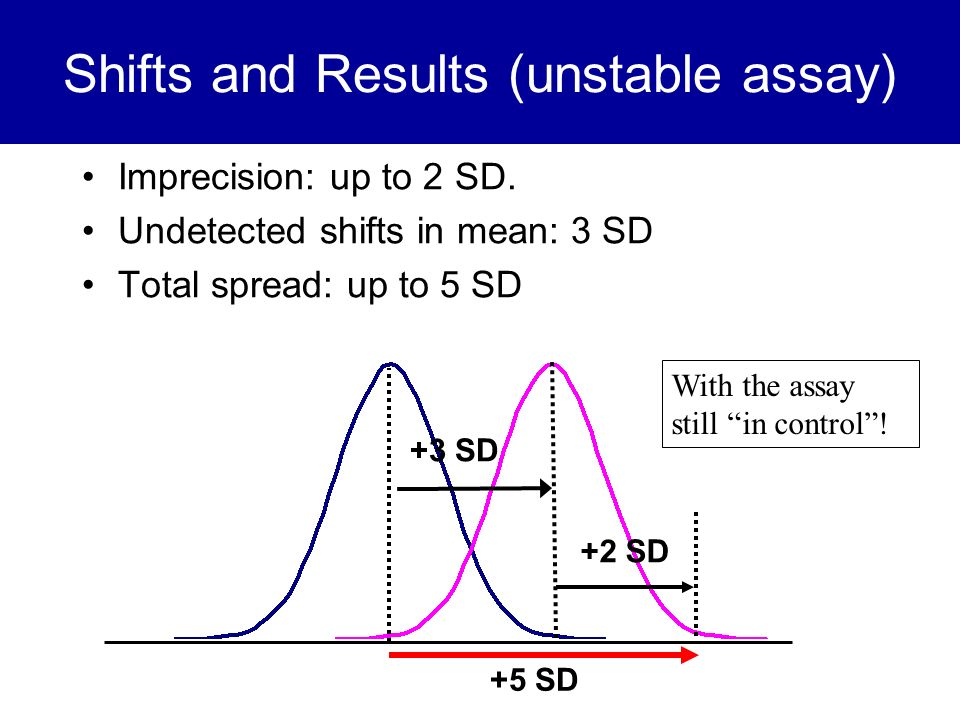 Shifts and Results (unstable assay)