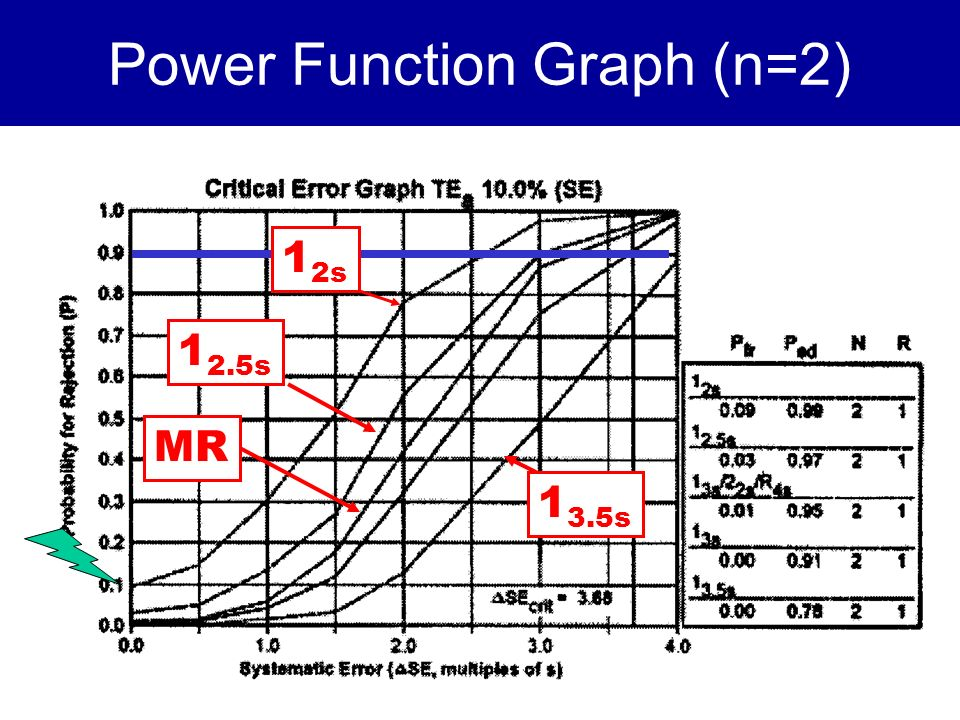 Power Function Graph (n=2)