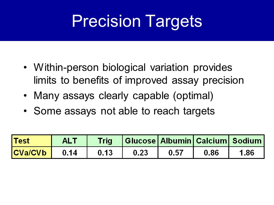 Precision Targets Within-person biological variation provides limits to benefits of improved assay precision.