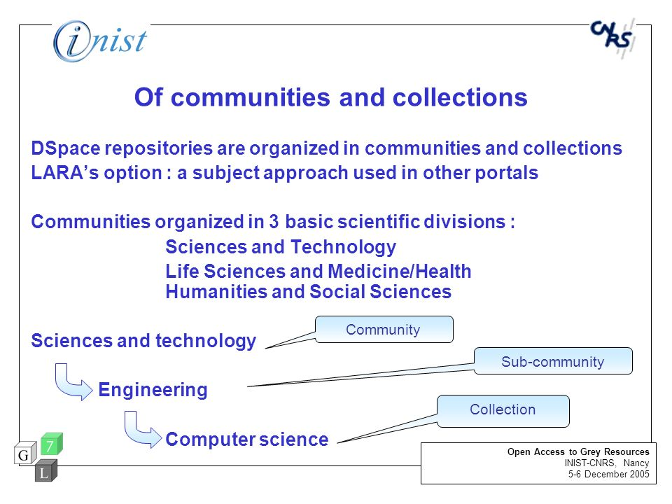 Of communities and collections