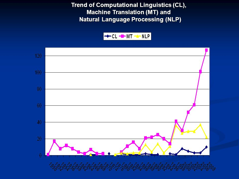 Trend of Computational Linguistics (CL), Machine Translation (MT) and Natural Language Processing (NLP)