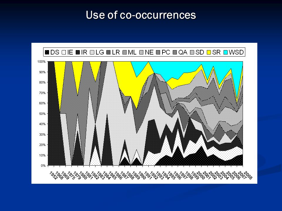 Use of co-occurrences