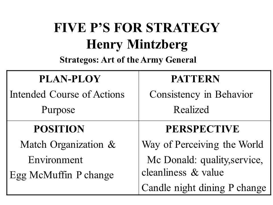Strategy: Definitions and Meaning