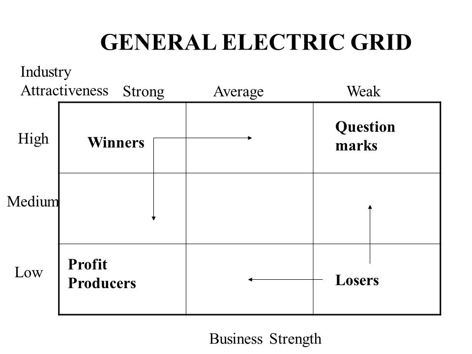Marketing strategy ilan bijaoui ppt video online download for General motors pricing strategy