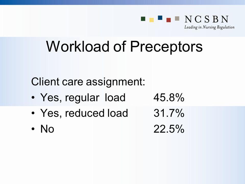 Workload of Preceptors