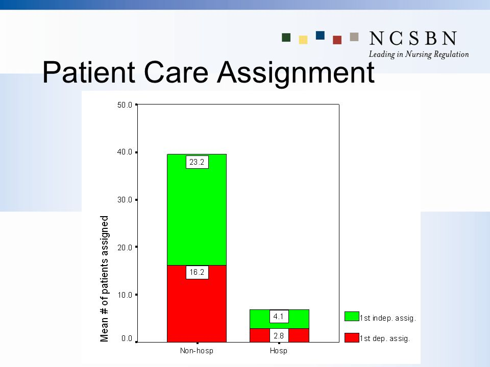 Patient Care Assignment