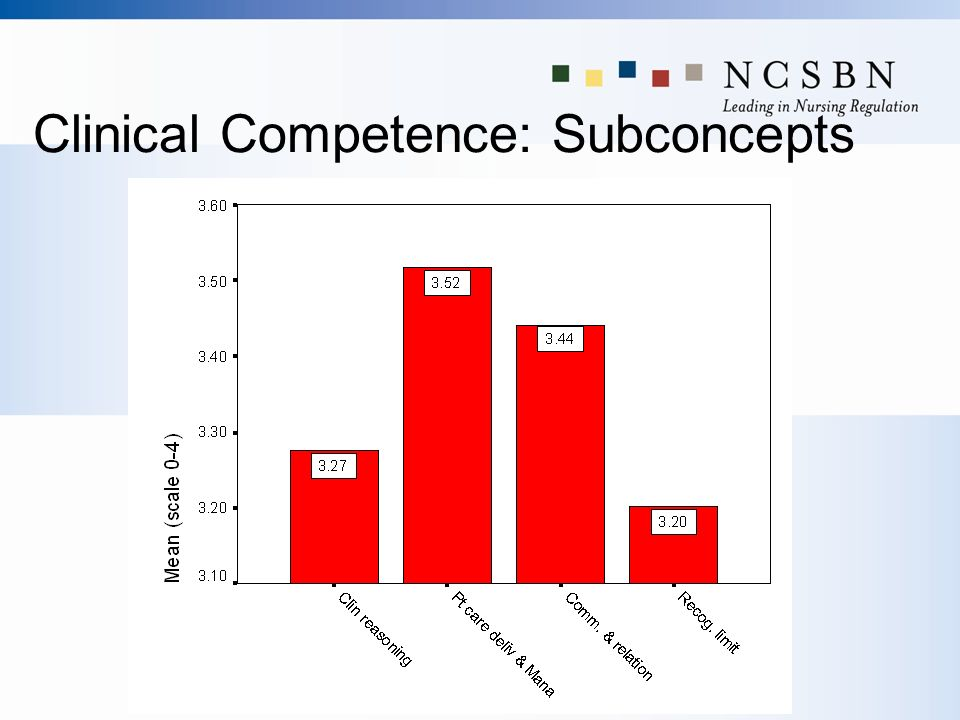 Clinical Competence: Subconcepts