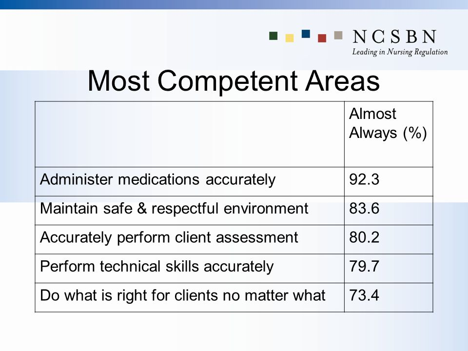 Most Competent Areas Almost Always (%)
