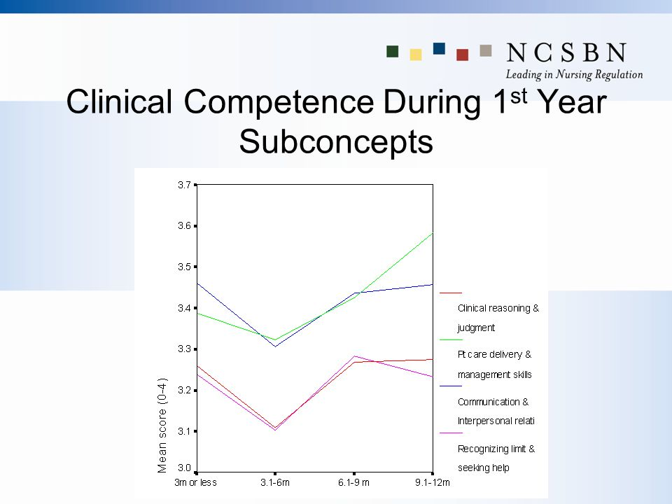 Clinical Competence During 1st Year Subconcepts