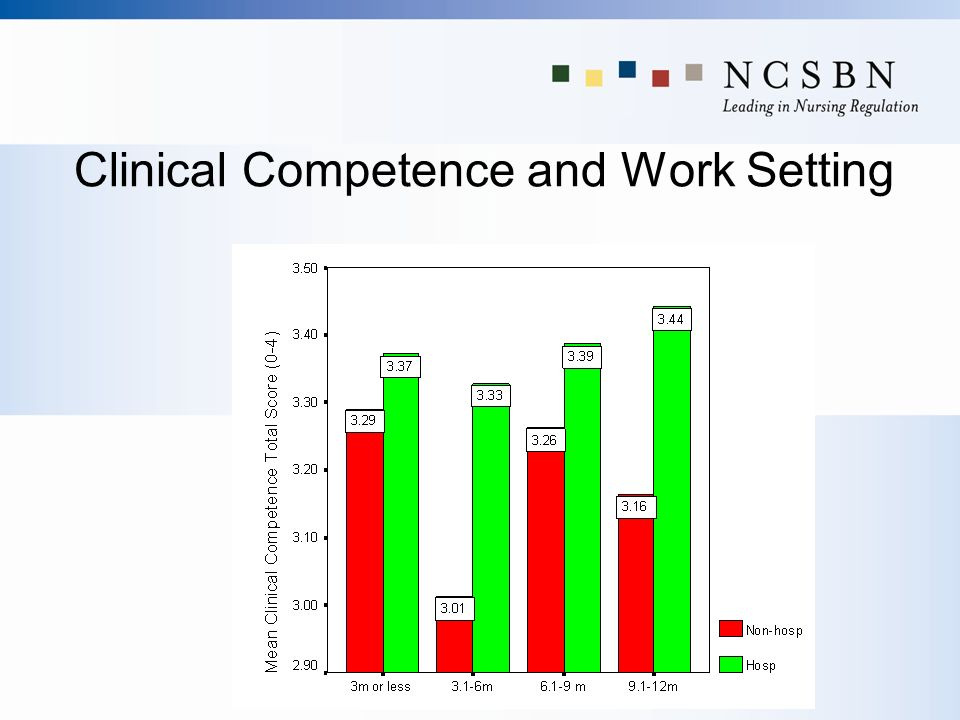 Clinical Competence and Work Setting