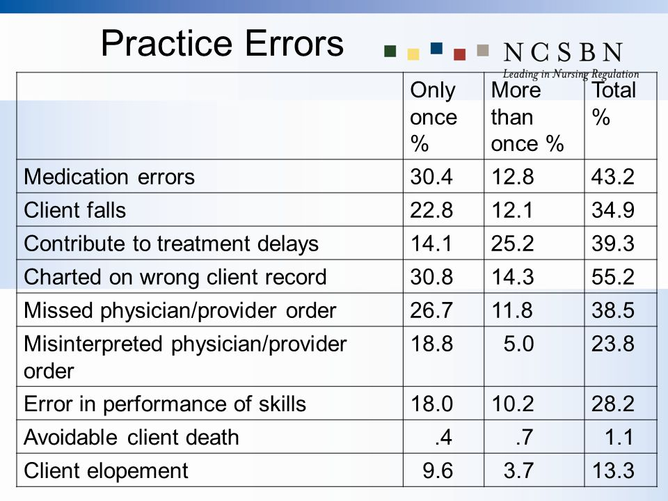 Practice Errors Only once % More than once % Total % Medication errors