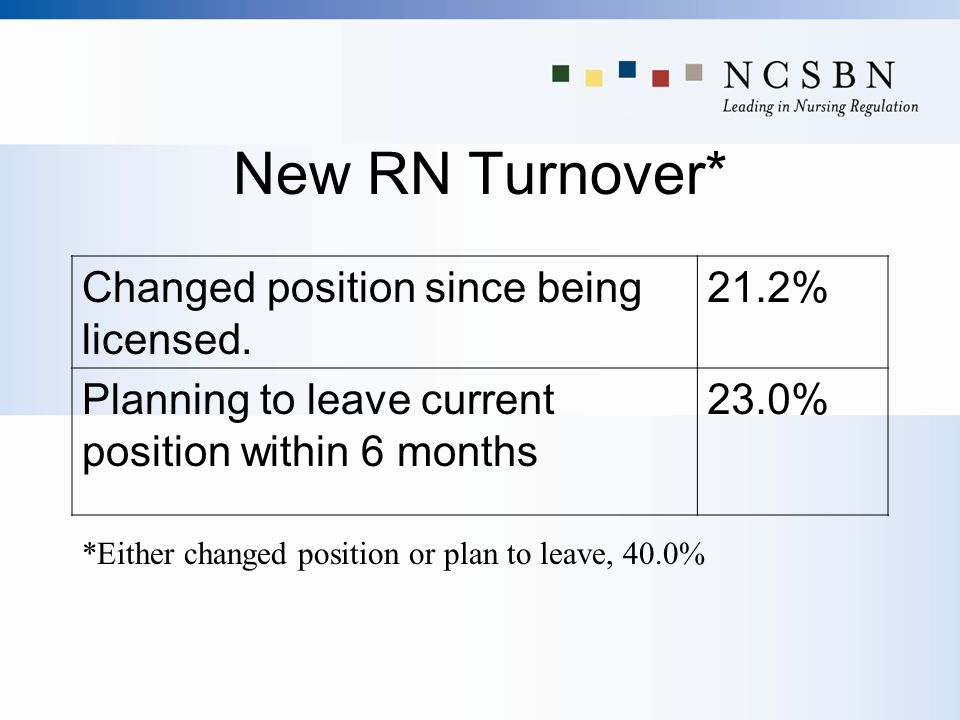 New RN Turnover* Changed position since being licensed. 21.2%