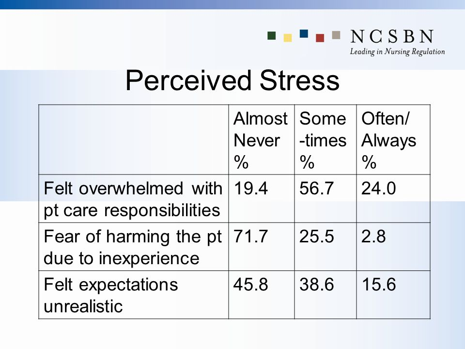 Perceived Stress Almost Never % Some-times % Often/ Always %