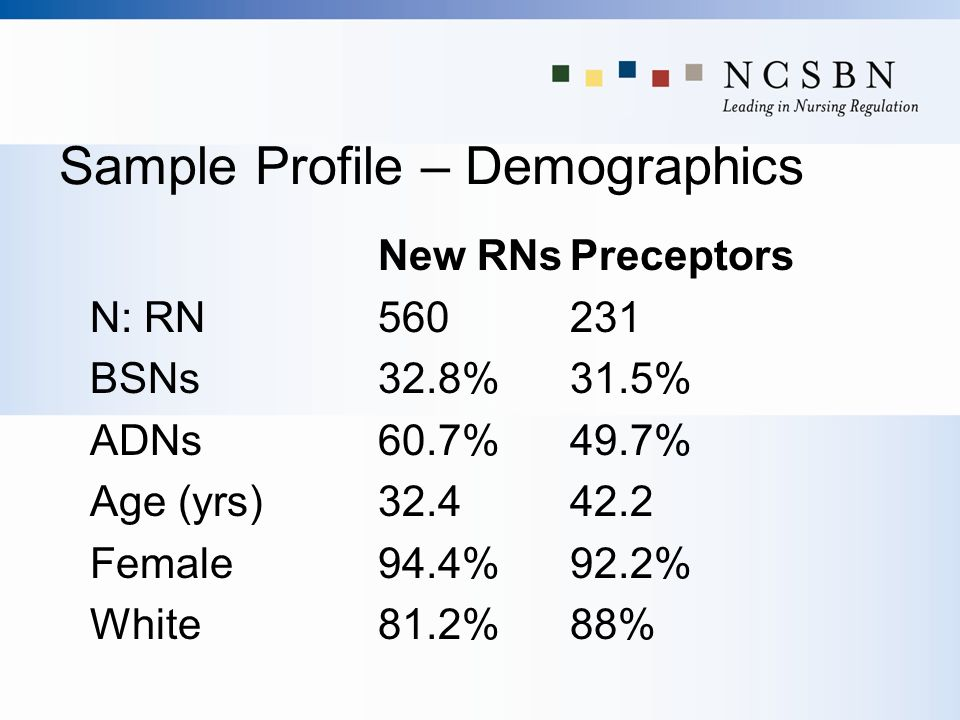 Sample Profile – Demographics