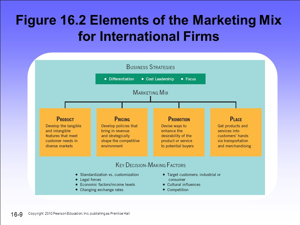 research paper on marketing mix This article focuses on the principles of marketing and the concept of marketing mix is analyzed pricing is one of the four.
