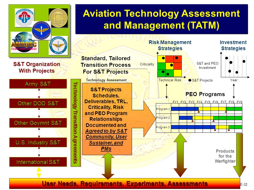 Aviation Technology Assessment and Management (TATM)