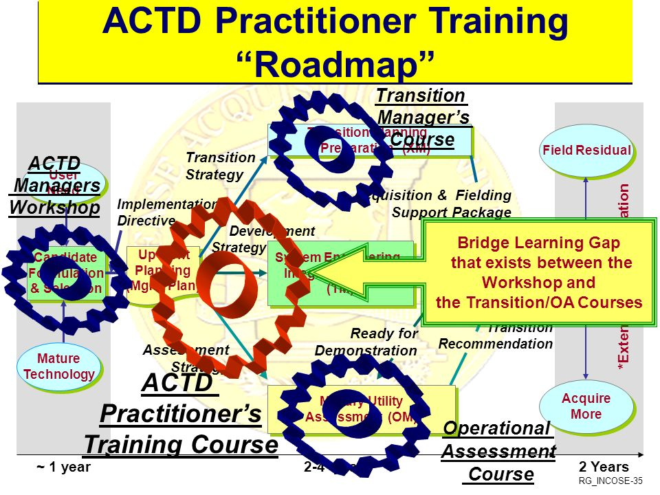 The ACTD Process ACTD Practitioner Training Roadmap