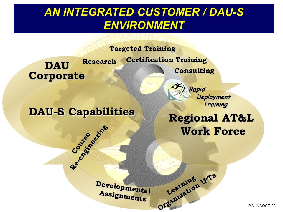AN INTEGRATED CUSTOMER / DAU-S ENVIRONMENT Certification Training
