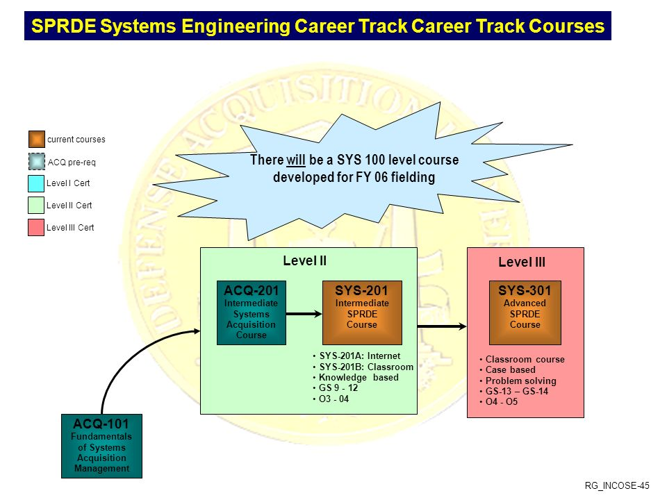 SPRDE Systems Engineering Career Track Career Track Courses