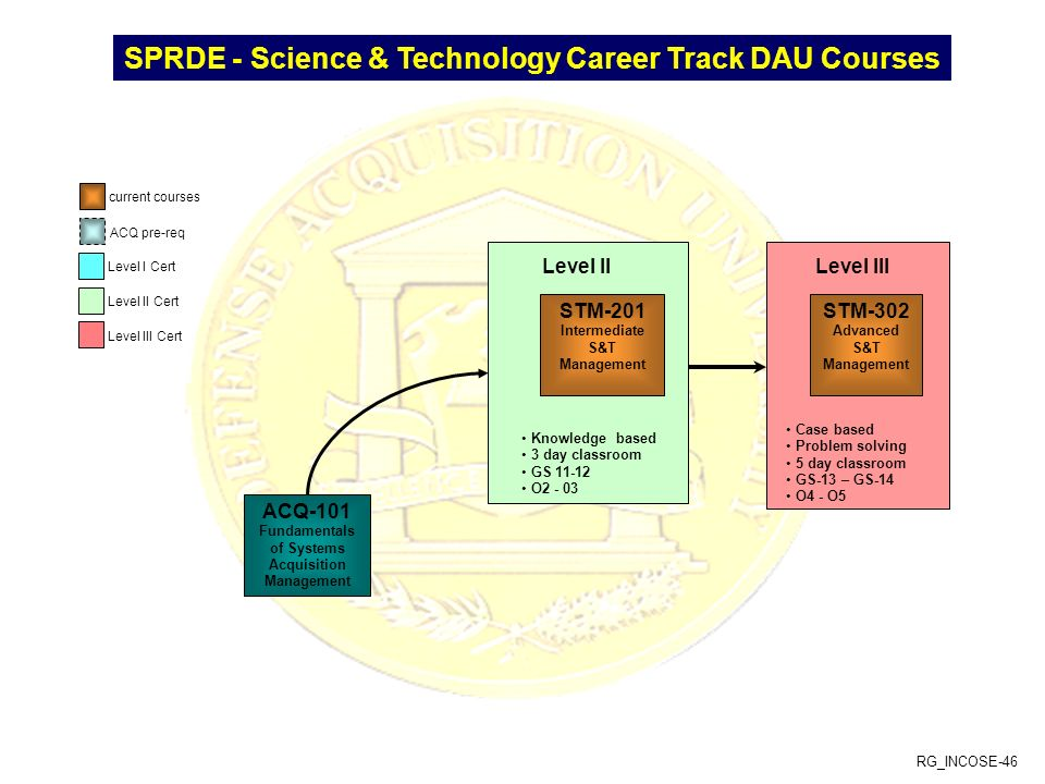 SPRDE - Science & Technology Career Track DAU Courses