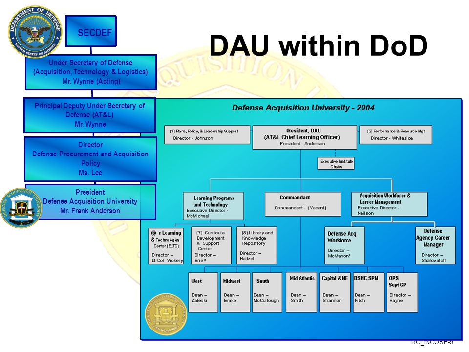 DAU within DoD SECDEF Under Secretary of Defense