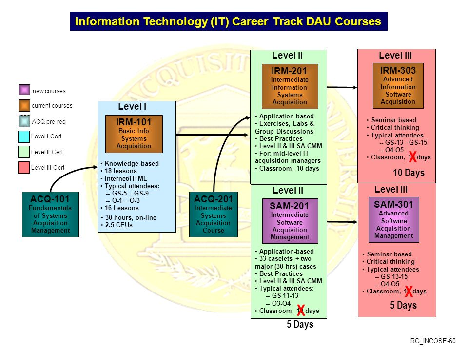 Intermediate Information Systems