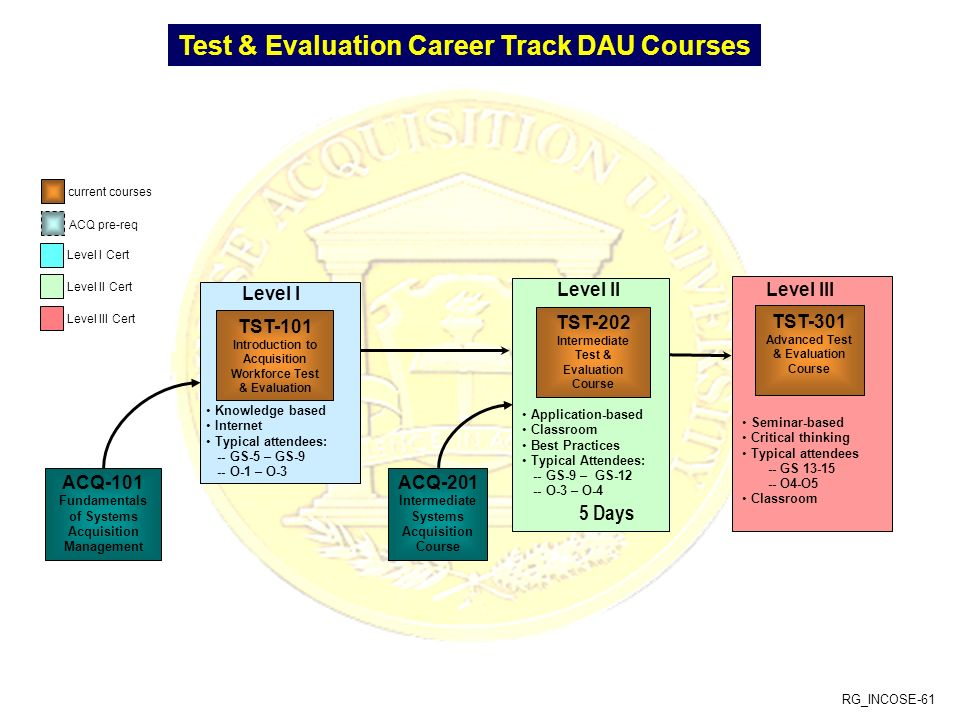Intermediate Test & Evaluation Course