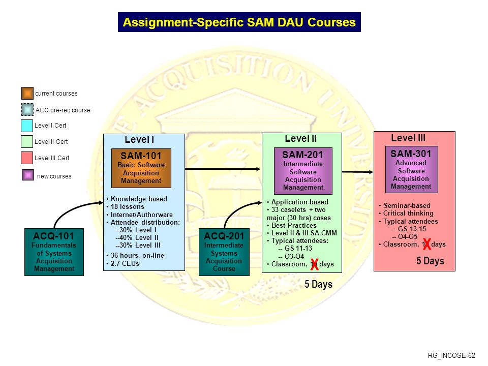 X X Assignment-Specific SAM DAU Courses 5 Days 5 Days Level I SAM-101