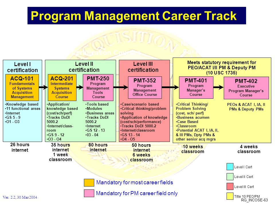 Program Management Career Track