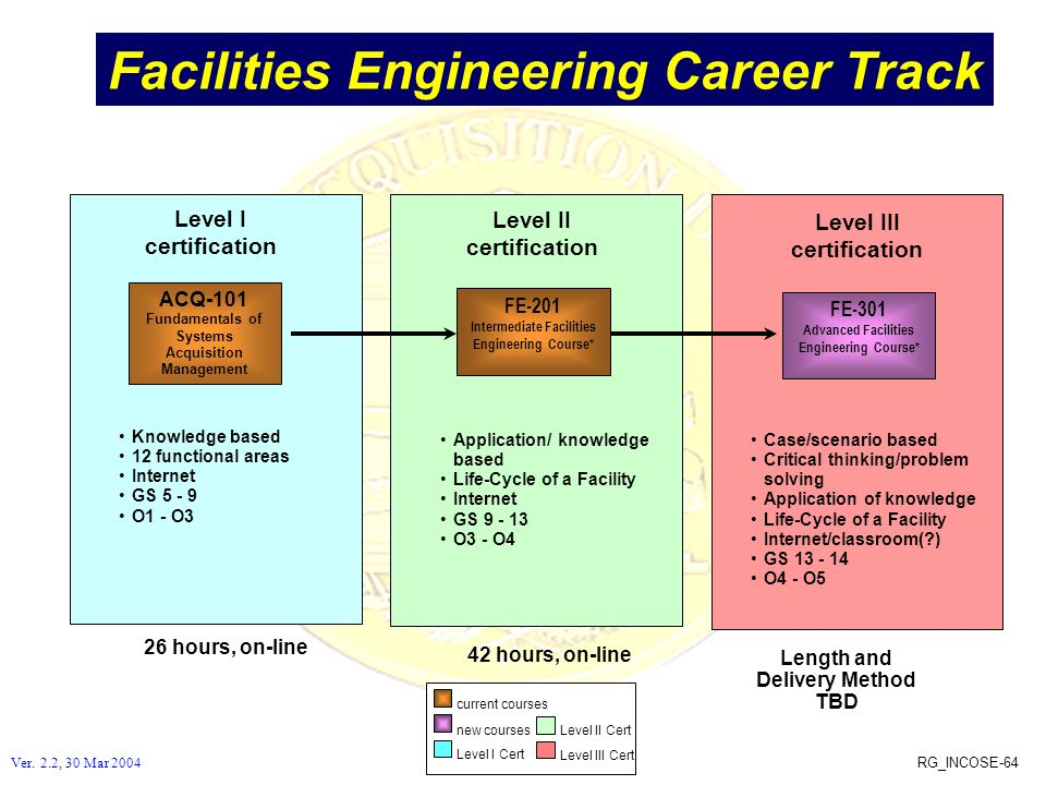 Facilities Engineering Career Track