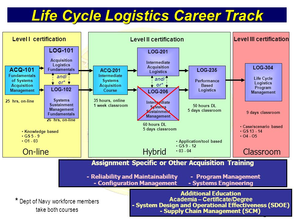 Life Cycle Logistics Career Track