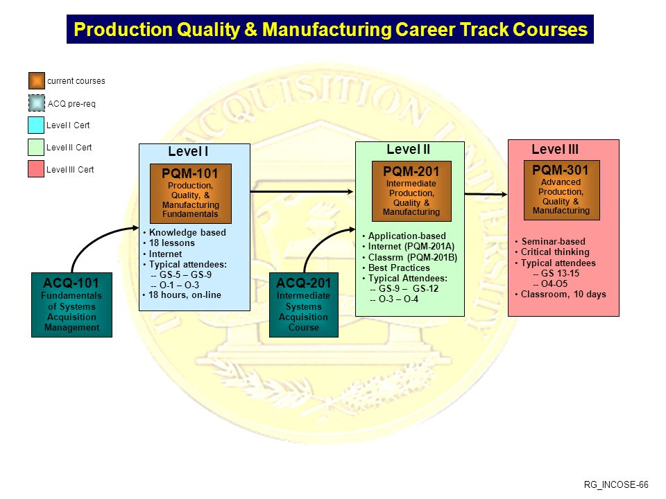Production Quality & Manufacturing Career Track Courses