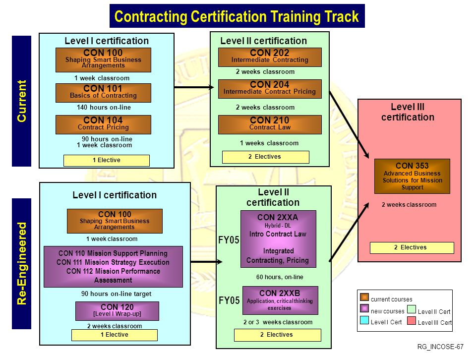 Contracting Certification Training Track