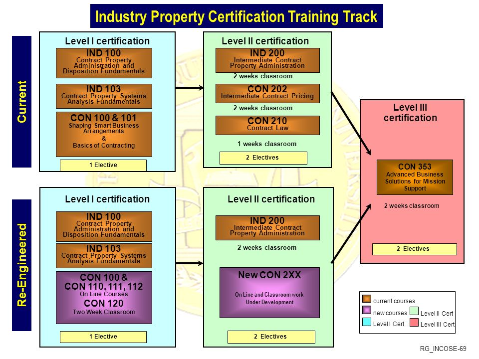 Industry Property Certification Training Track