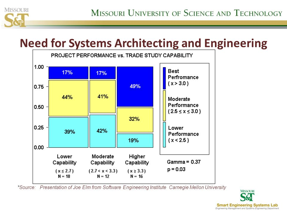 Need for Systems Architecting and Engineering