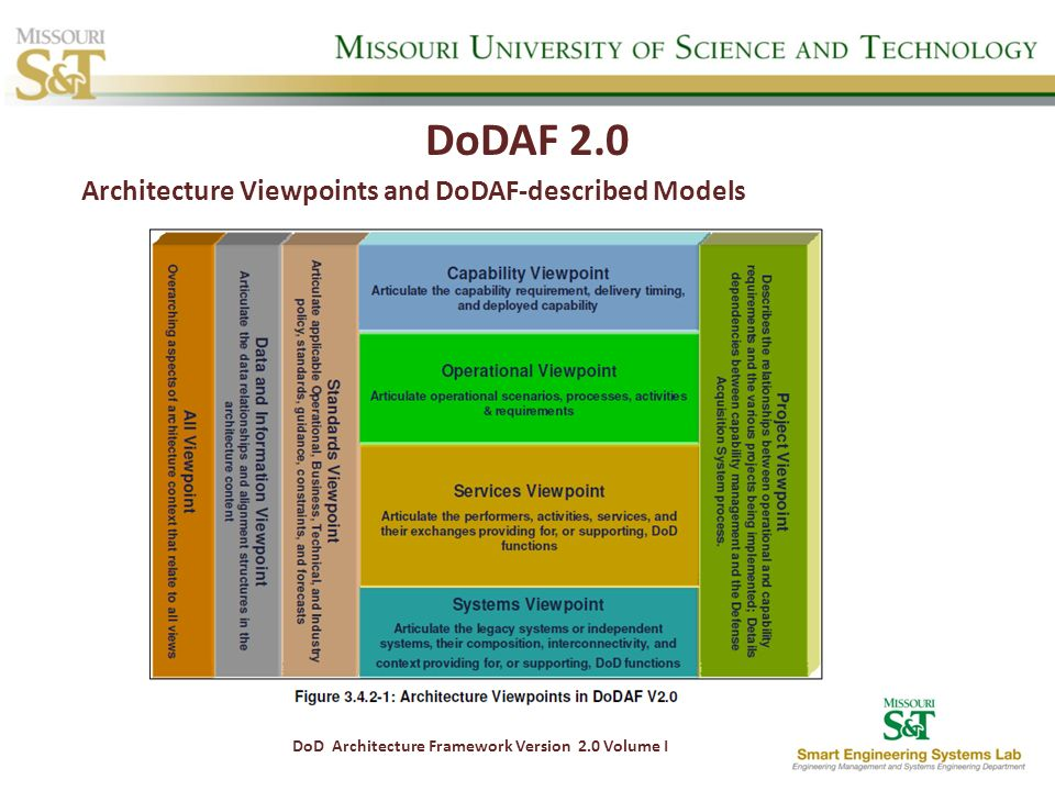 DoDAF 2.0 Architecture Viewpoints and DoDAF-described Models