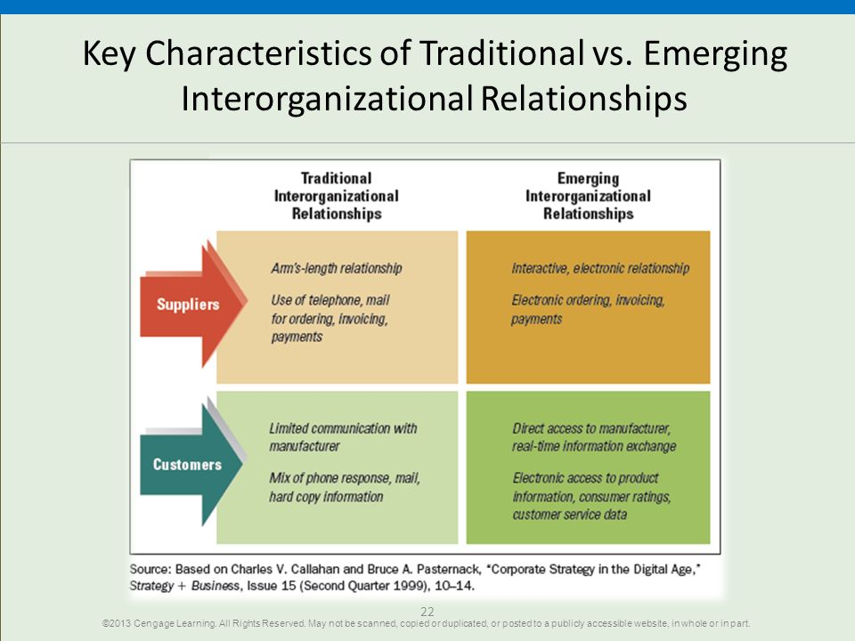interorganizational relationships and learning High level of interorganizational and organizational level learning in  the art of managing relationships in interorganizational collaboration.
