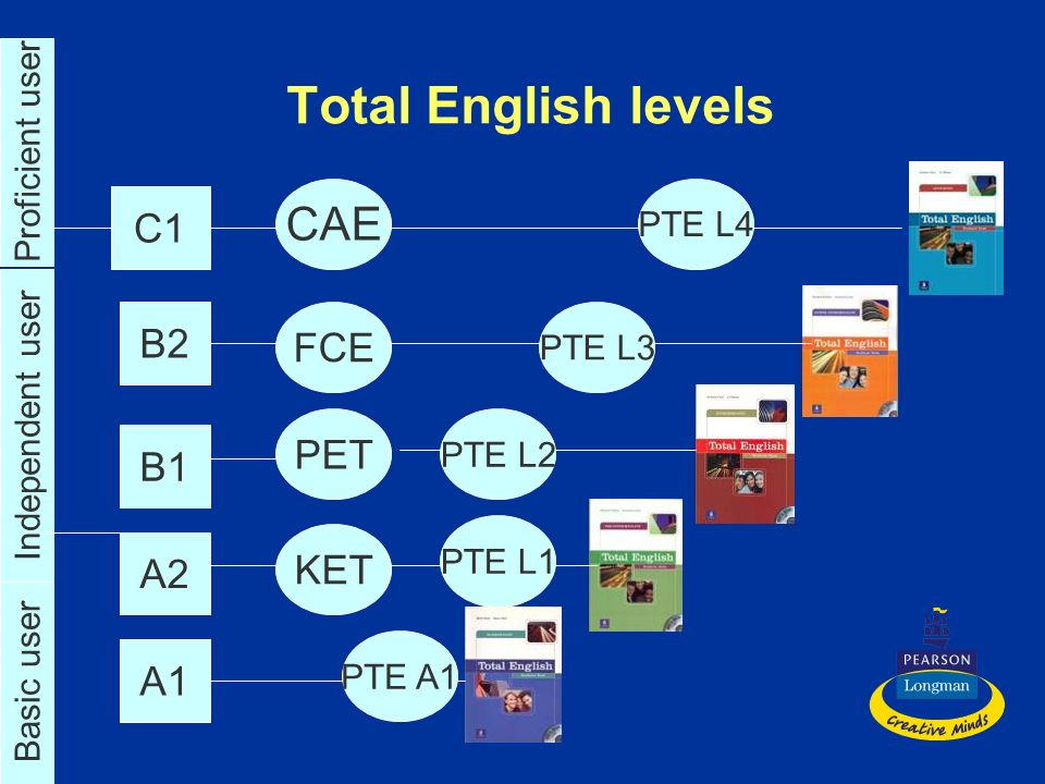 Total English levels CAE C1 B2 FCE PET B1 KET A2 A1 Proficient user