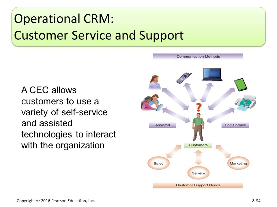 customer relationship menagement Crm, or customer relationship management, is the strategy that a company uses to keep its customers happy and loyal.