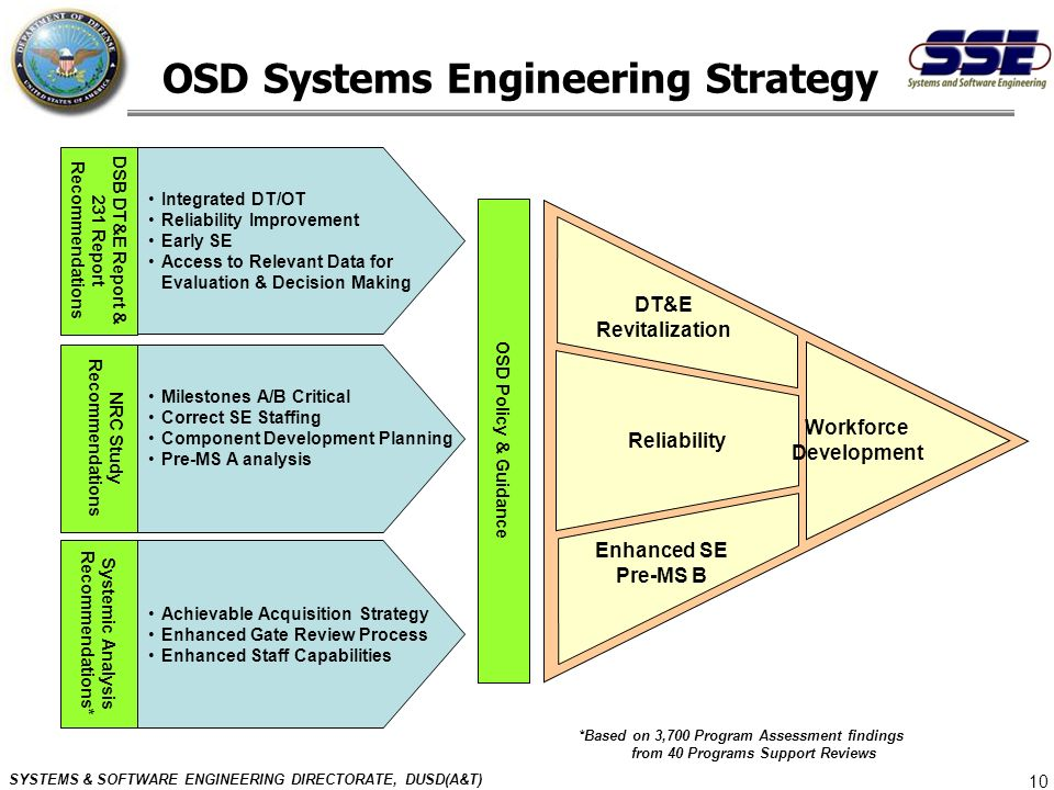 OSD Systems Engineering Strategy