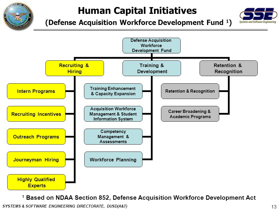 Human Capital Initiatives (Defense Acquisition Workforce Development Fund 1)