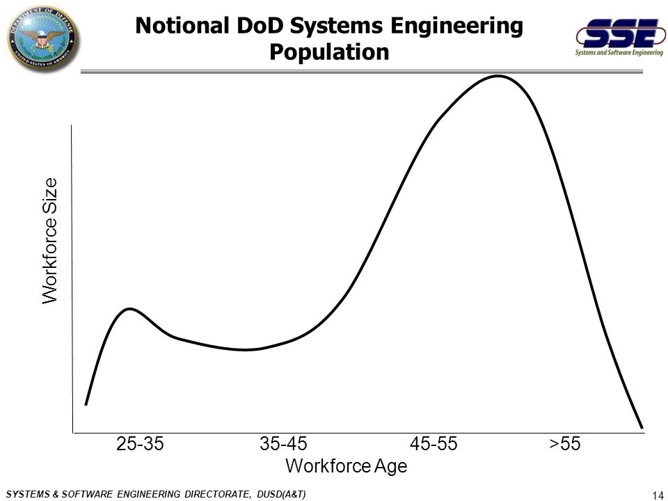 Notional DoD Systems Engineering Population