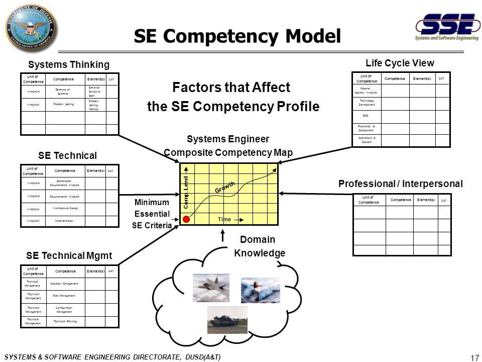 SE Competency Model Factors that Affect the SE Competency Profile