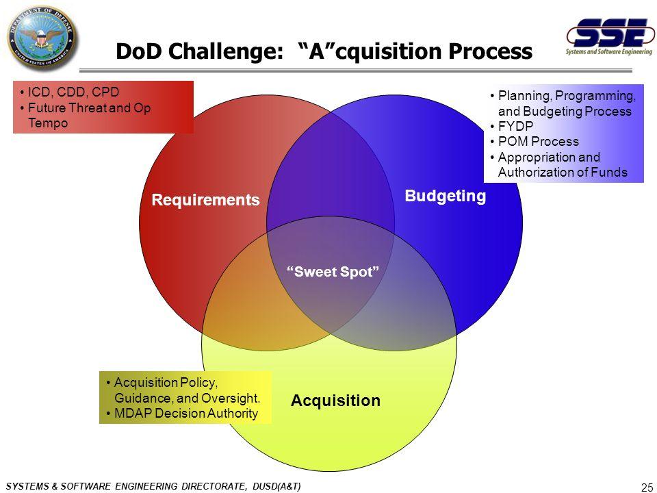 DoD Challenge: A cquisition Process