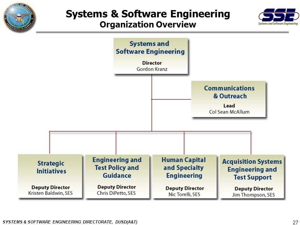 Systems & Software Engineering Organization Overview