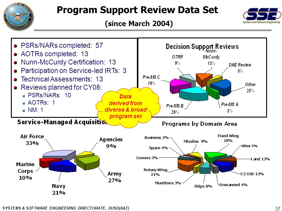 Program Support Review Data Set (since March 2004)